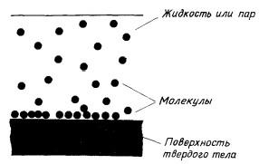 Адсорбция на поверхности твердого тела