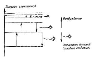 Диаграмма электронных переходов между различными энергетическими
