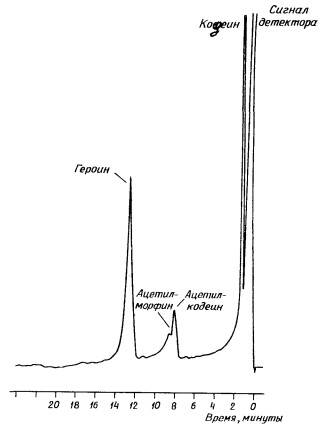 Хроматограмма героина