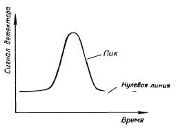 Измерение высоты хроматографического пика во времени