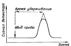 Определение времени удерживания по хроматографическому пику