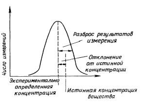 Пример оценки результатов анализа