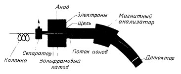 Принципиальная схема масс-спектометра