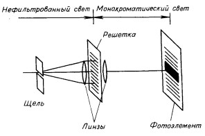 Принципиальная схема монохроматора с дифракционной решеткой