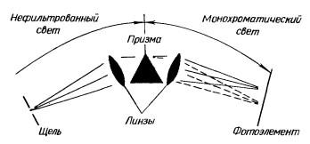 Принципиальная схема призменного монохроматора