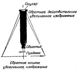 Принципиальная схема работы оптического микроскопа