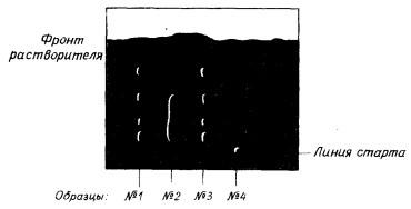 Схема разделения смесей веществ