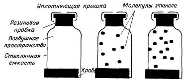 Схематическое изображение процесса перехода молекул
