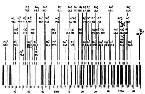 Спектр металлического железа