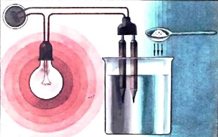 Диссоциация раствора хлорида натрия