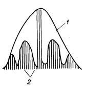 Метод графического разделения