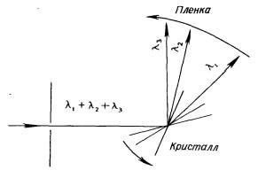 Принцип работы кристалл-монохроматора