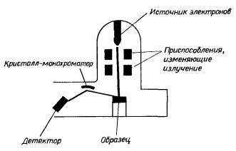 Принципиальная схема работы электронного микроскопа