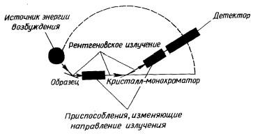 Принципиальная схема рентгеновского спектрометра