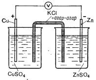 Схема медно-цинкового гальванического элемента