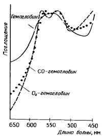Спектры поглощения гемоглобина