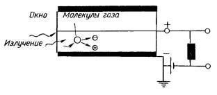 Устройство счетчика Гейгера-Мюллера