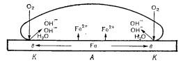Коррозия металла под каплей раствора электролита при различной аэрации